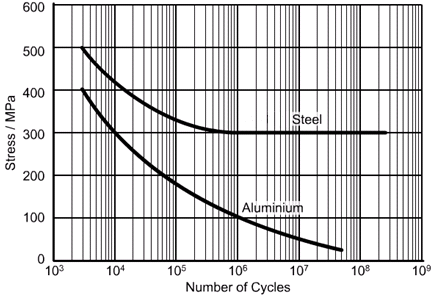 Aluminum versus Steel Stress versus Cycles