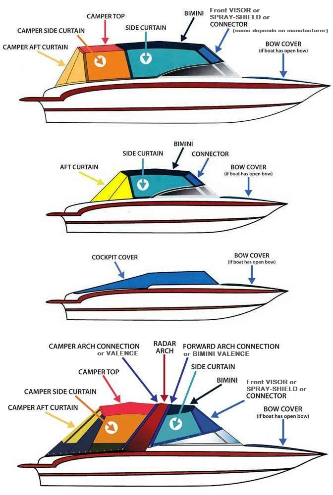 Boat Canvas Identification mckee craft� boats factory original equipment (oem) canvas  at gsmportal.co