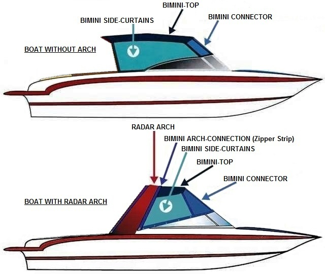 Bimini Connector (Factory OEM) for Chaparral® 284 Sunesta No Arch ...