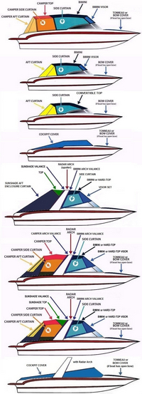 Boat Shade Kit