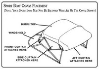 Sea Ray® Sport Boats Bimini-Top Canvas-Placement-Diagram