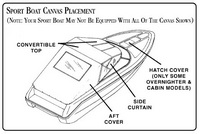 Sea Ray® Sport Boats Convertible-Top Canvas-Placement-Diagram